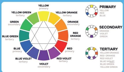 The Colour Wheel Pocketmags Com